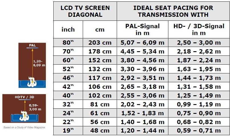 Diagonala televizorului
